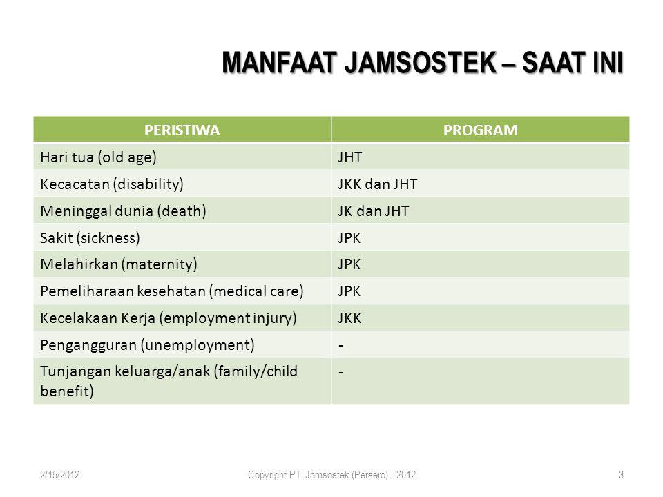 MANFAAT JAMSOSTEK – SAAT INI PERISTIWAPROGRAM Hari tua (old age)JHT Kecacatan (disability)JKK dan JHT Meninggal dunia (death)JK dan JHT Sakit (sickness)JPK Melahirkan (maternity)JPK Pemeliharaan kesehatan (medical care)JPK Kecelakaan Kerja (employment injury)JKK Pengangguran (unemployment)- Tunjangan keluarga/anak (family/child benefit) - 2/15/2012Copyright PT.