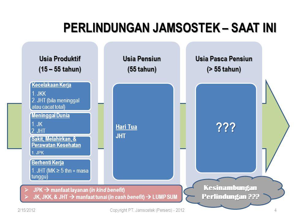 PERLINDUNGAN JAMSOSTEK – SAAT INI  JPK  manfaat layanan ( in kind benefit )  JK, JKK, & JHT  manfaat tunai ( in cash benefit )  LUMP SUM Kesinambungan Perlindungan ??.