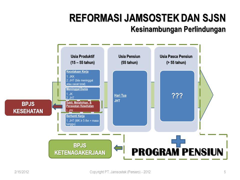 26 Pengalihan JPK Kapasitas Organisasi Pemisahan Aset, Keuangan dan Sistem Akuntansi LEGAL & DESAIN PROGRAM Mapping Sistem dan Penyelenggaraan UU 40/2004 UU 24/2011 Memberi masukan desain Program dan Manfaat Memberi Masukan Harmonisasi Peraturan Perundangan JPK Persiapan Peralihan JPK [ Manfaat, IT, Adm Peserta dan kesiapan Karyawan ] Konsolidasi & Koordinasi dengan Askes [ Kepesertaan, koleksi iuran, Manfaat, Pelayanan dan IT] Mekanisme Peralihan [ Program, Peserta, Jaringan Pelayanan] ORG & SDM Strategi Pengembangan Kapasitas Perusahaan Kesiapan OrganisasiKesiapan SDM Kesiapan Infrastruktur & Jaringan Pelayanan KEUANGAN Perubahan Sistem Keuangan dan Akuntansi Pemisahan Aset Persiapan pengalihan program JPK dr aspek keuangan Peraturan Pelaksana 1 1 2 2 3 3 4 4 ANTISIPASI JAMSOSTEK MENUJU SJSN 2/15/2012Copyright PT.