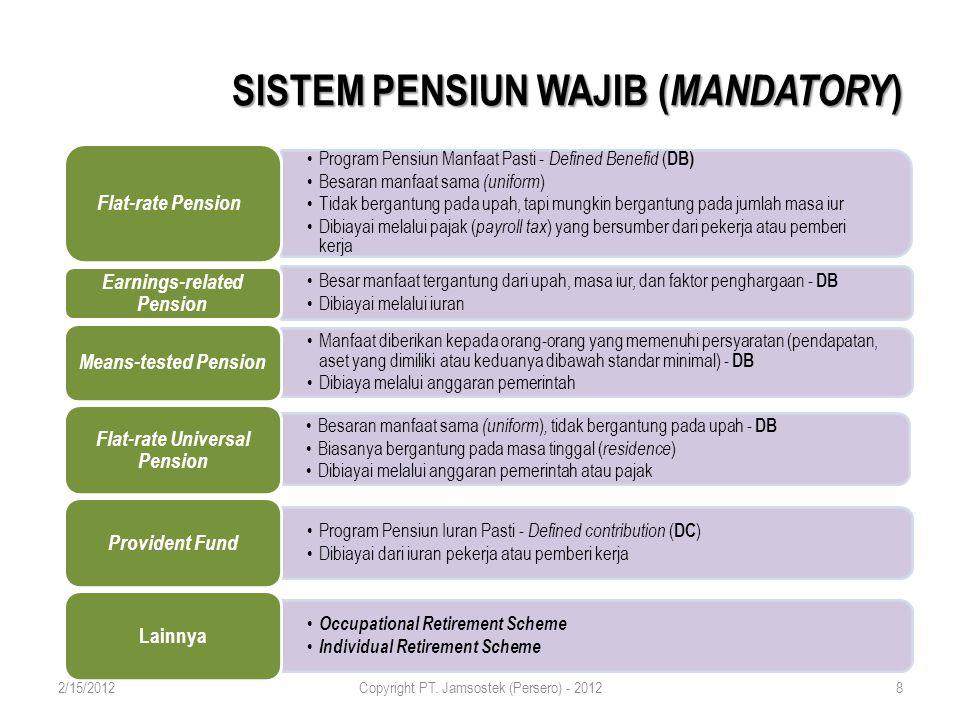 SISTEM PENSIUN WAJIB ( MANDATORY ) Program Pensiun Manfaat Pasti - Defined Benefid ( DB) Besaran manfaat sama (uniform ) Tidak bergantung pada upah, tapi mungkin bergantung pada jumlah masa iur Dibiayai melalui pajak ( payroll tax ) yang bersumber dari pekerja atau pemberi kerja Flat-rate Pension Besar manfaat tergantung dari upah, masa iur, dan faktor penghargaan - DB Dibiayai melalui iuran Earnings-related Pension Manfaat diberikan kepada orang-orang yang memenuhi persyaratan (pendapatan, aset yang dimiliki atau keduanya dibawah standar minimal) - DB Dibiaya melalui anggaran pemerintah Means-tested Pension Besaran manfaat sama (uniform ), tidak bergantung pada upah - DB Biasanya bergantung pada masa tinggal ( residence) Dibiayai melalui anggaran pemerintah atau pajak Flat-rate Universal Pension Program Pensiun Iuran Pasti - Defined contribution ( DC ) Dibiayai dari iuran pekerja atau pemberi kerja Provident Fund Occupational Retirement Scheme Individual Retirement Scheme Lainnya 2/15/2012Copyright PT.