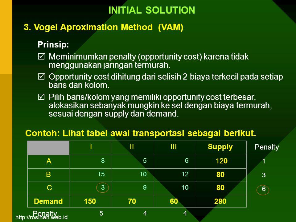 INITIAL SOLUTION Prinsip:  Meminimumkan penalty (opportunity cost) karena tidak menggunakan jaringan termurah.  Opportunity cost dihitung dari selis