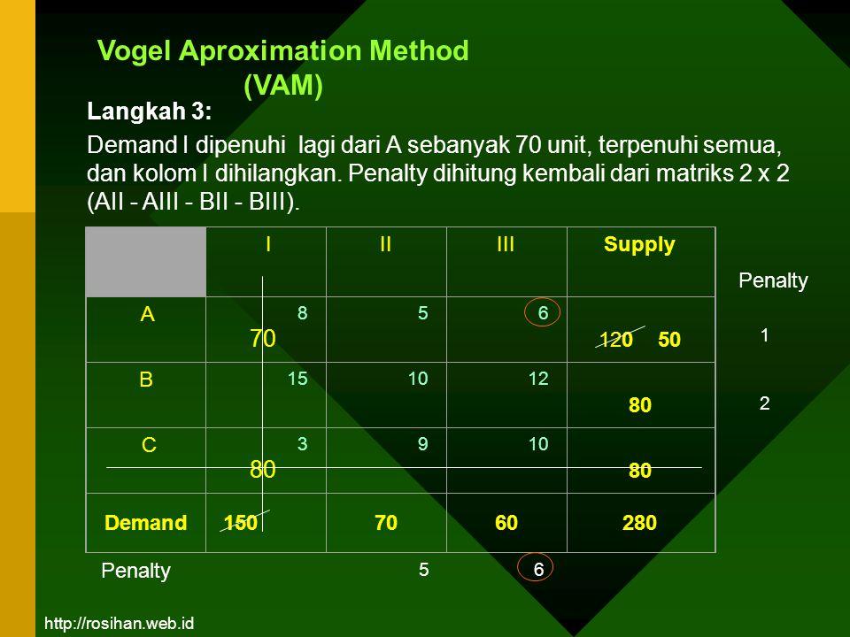 Vogel Aproximation Method (VAM) III III Supply A 8 70 5 6 120 50 B 15 10 12 80 C 3 80 9 10 80 Demand1507060280 1 2 Penalty 56 Langkah 3: Demand I dipe