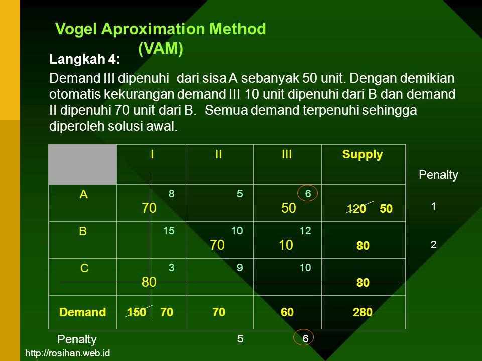 Vogel Aproximation Method (VAM) III III Supply A 8 70 5 6 50 120 50 B 15 10 70 12 10 80 C 3 80 9 10 80 Demand150 707060280 1 2 Penalty 56 Langkah 4: D