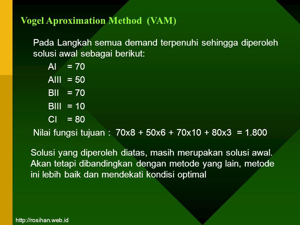 Vogel Aproximation Method (VAM) Pada Langkah semua demand terpenuhi sehingga diperoleh solusi awal sebagai berikut: AI = 70 AIII = 50 BII = 70 BIII =