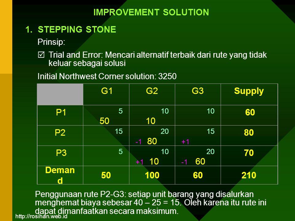 G1G2 G3 Supply P1 5 50 10 10 60 P2 15 20 -1 80 15 +1 80 P3 5 10 +1 10 20 -1 60 70 Deman d 5010060210 IMPROVEMENT SOLUTION Prinsip:  Trial and Error: