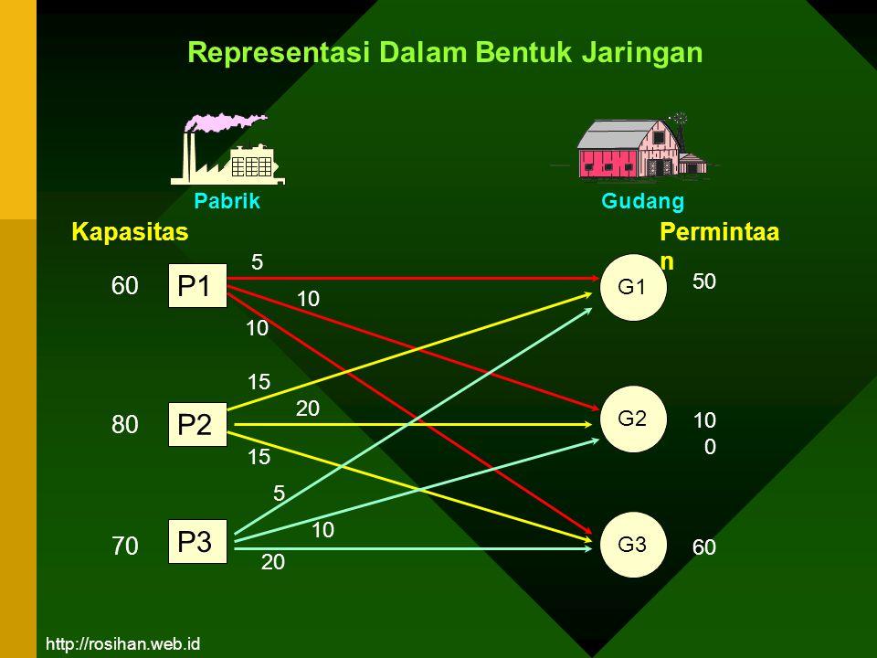 Fungsi Tujuan: minimum Z = 5 X11+ 10 X12 + 10 X13 + 15 X21 + … + 10 X32 + 20 X33 Dengan kendala: 1.