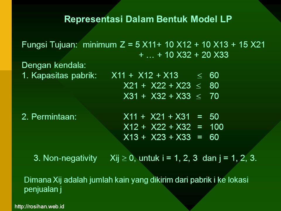 Fungsi Tujuan: minimum Z = 5 X11+ 10 X12 + 10 X13 + 15 X21 + … + 10 X32 + 20 X33 Dengan kendala: 1. Kapasitas pabrik: X11 + X12 + X13  60 X21 + X22 +