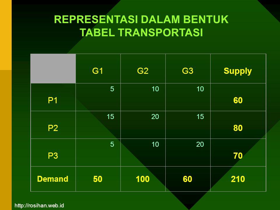 G1 G2 G3 Supply P1 5 10 10 60 P2 15 20 15 80 P3 5 10 20 70 Demand 5010060210 REPRESENTASI DALAM BENTUK TABEL TRANSPORTASI http://rosihan.web.id