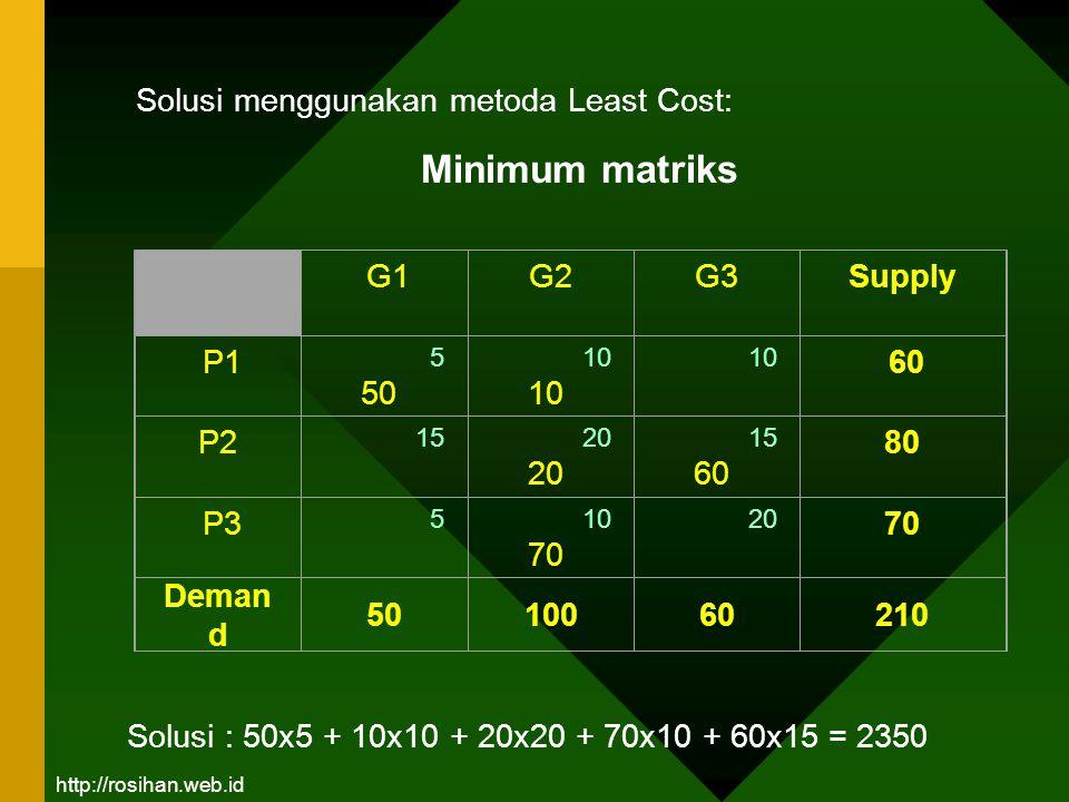 G1G2 G3 Supply P1 5 50 10 10 60 P2 15 20 15 60 80 P3 5 10 70 20 70 Deman d 5010060210 Solusi menggunakan metoda Least Cost: Minimum matriks Solusi : 5
