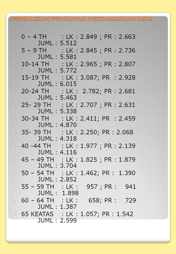 PEMBAGIAN PENDUDUK BERDASARKAN USIA - 0 – 4 TH: LK : 2.849 ; PR : 2.663 JUML : 5.512 - 5 – 9 TH: LK : 2.845 ; PR : 2.736 JUML : 5.581 - 10-14 TH: LK :