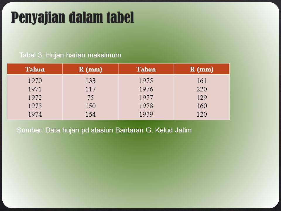 TahunR (mm)TahunR (mm) 1970 1971 1972 1973 1974 133 117 75 150 154 1975 1976 1977 1978 1979 161 220 129 160 120 Sumber: Data hujan pd stasiun Bantaran G.