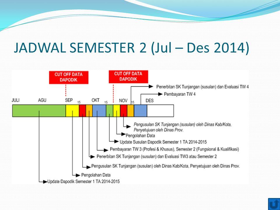 JADWAL SEMESTER 2 (Jul – Des 2014)