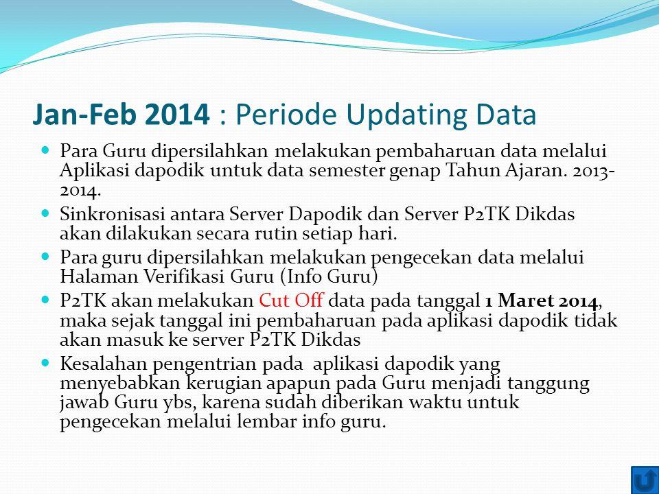 Jan-Feb 2014 : Periode Updating Data Para Guru dipersilahkan melakukan pembaharuan data melalui Aplikasi dapodik untuk data semester genap Tahun Ajara