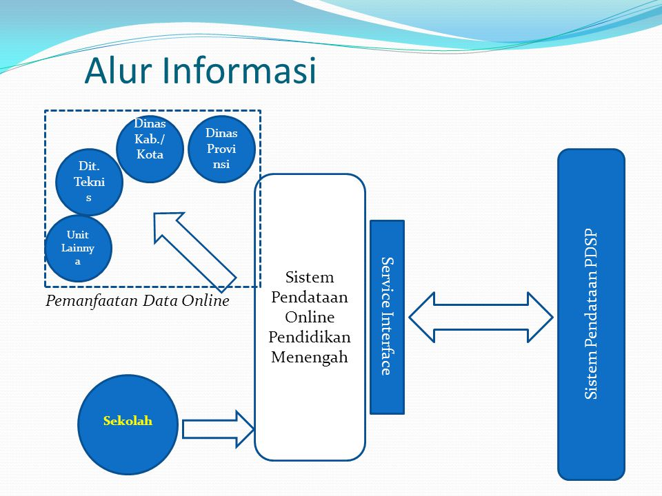 Alur Informasi Service Interface Sistem Pendataan PDSP Sistem Pendataan Online Pendidikan Menengah Dit. Tekni s Dinas Kab./ Kota Dinas Provi nsi Sekol