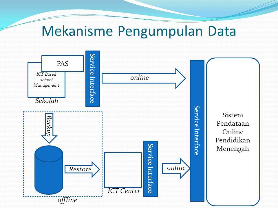 Sistem Pendataan Online Pendidikan Menengah Dit.