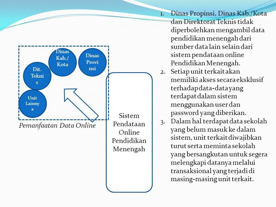 Sistem Pendataan Online Pendidikan Menengah Dit. Tekni s Dinas Kab./ Kota Dinas Provi nsi Unit Lainny a Pemanfaatan Data Online 1.Dinas Propinsi, Dina