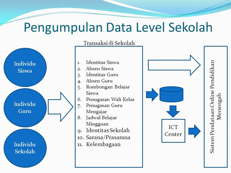 Pengumpulan Data Level Sekolah Individu Siswa Individu Guru Individu Sekolah 1.Identitas Siswa 2.Absen Siswa 3.Identitas Guru 4.Absen Guru 5.Rombongan