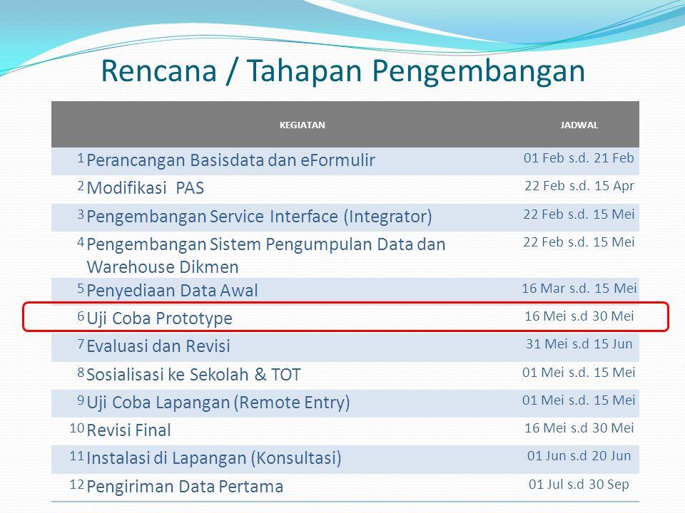 Rencana / Tahapan Pengembangan KEGIATANJADWAL 1 Perancangan Basisdata dan eFormulir 01 Feb s.d. 21 Feb 2 Modifikasi PAS 22 Feb s.d. 15 Apr 3 Pengemban