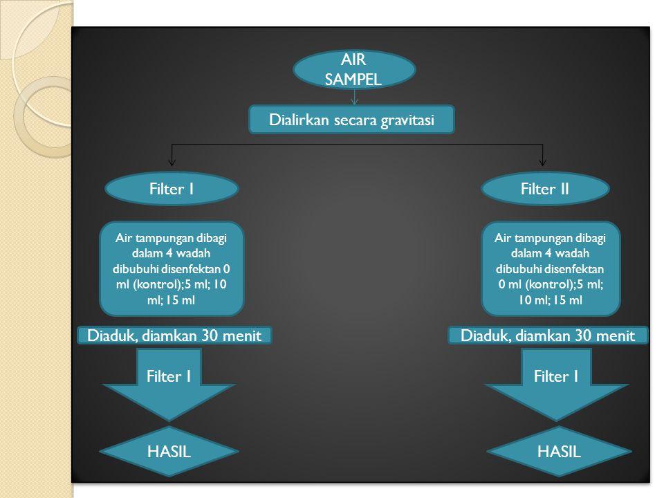 AIR SAMPEL Dialirkan secara gravitasi Filter IFilter II Air tampungan dibagi dalam 4 wadah dibubuhi disenfektan 0 ml (kontrol); 5 ml; 10 ml; 15 ml Diaduk, diamkan 30 menit Filter I HASIL