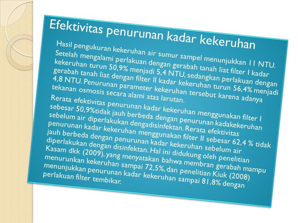 Efektivitas penurunan kadar kekeruhan Hasil pengukuran kekeruhan air sumur sampel menunjukkan 11 NTU.