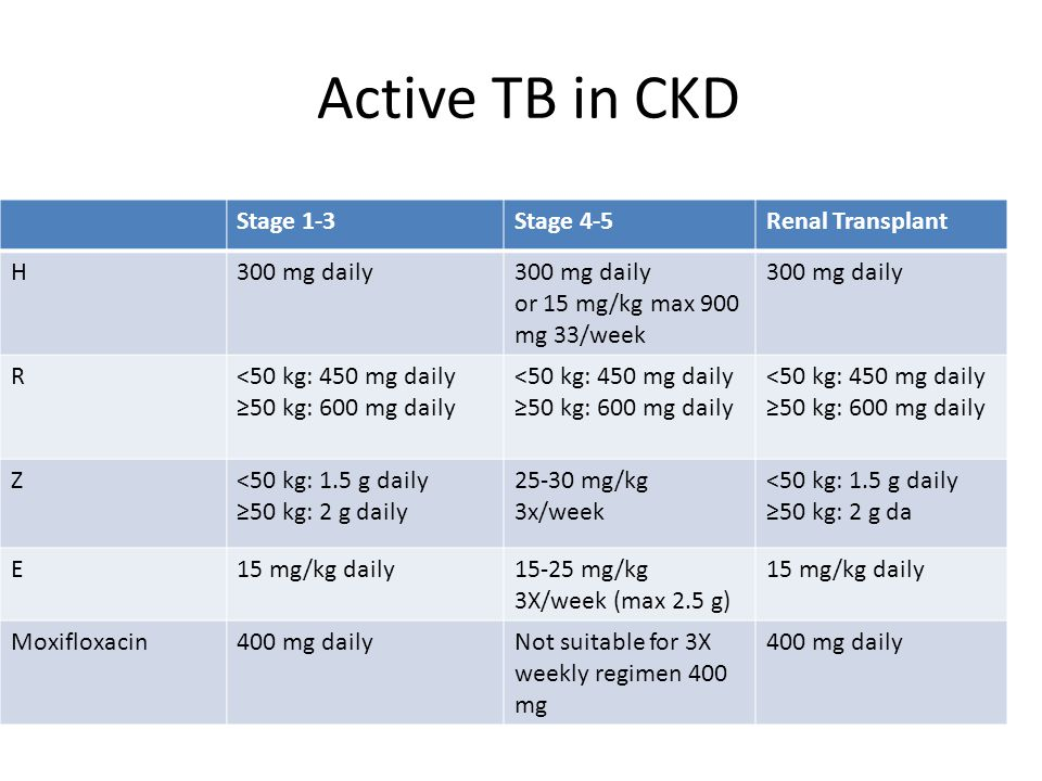 Active TB in CKD Stage 1-3Stage 4-5Renal Transplant H300 mg daily or 15 mg/kg max 900 mg 33/week 300 mg daily R<50 kg: 450 mg daily ≥50 kg: 600 mg dai