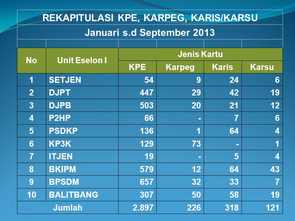 SAPK (Sistem Aplikasi Pelayanan Kepegawaian) dari BKN untuk kenaikan pangkat, pensiun, perpindahan PNS, dll. Data Cuti/izin Pegawai  TUKIN Presensi P