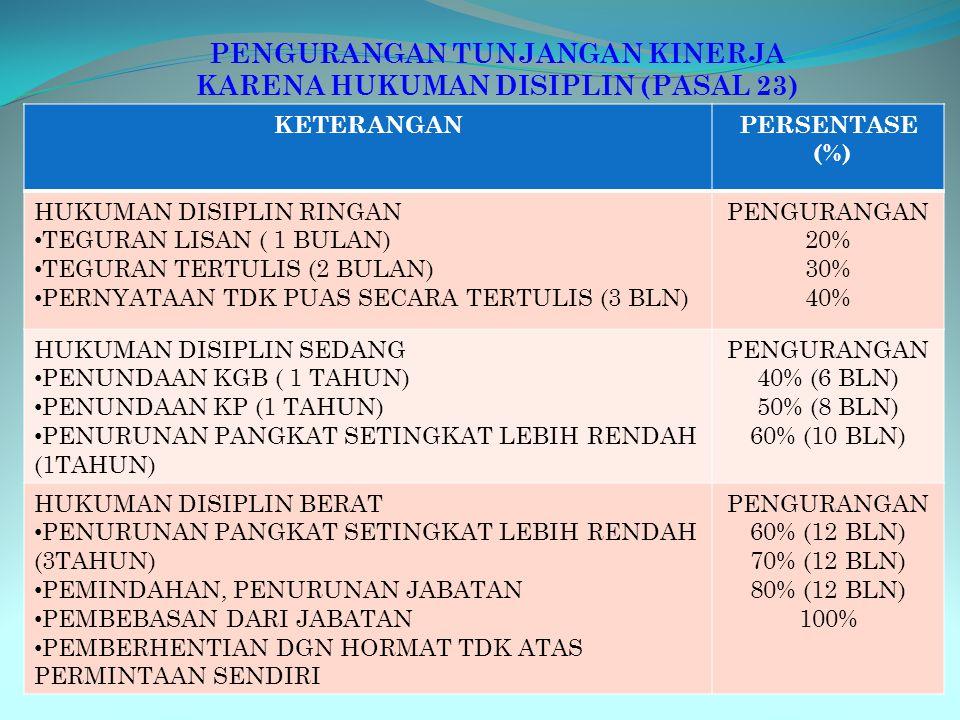 PENGURANGAN TUNJANGAN KINERJA KARENA HAL-HAL SBB: KETERANGANPERSENTASE (%) TIDAK MASUK KERJA TANPA KETERANGAN (PASAL 20) PENGURANGAN 4% PERHARI CUTI T