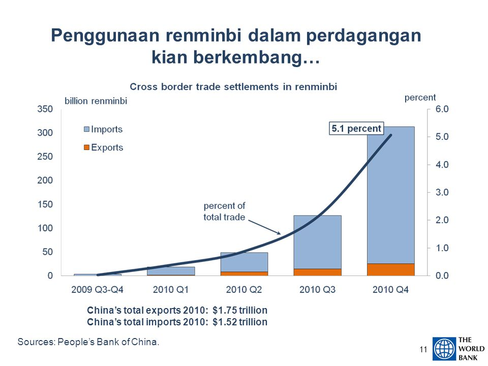 11 Penggunaan renminbi dalam perdagangan kian berkembang… Sources: People's Bank of China. China's total exports 2010: $1.75 trillion China's total im