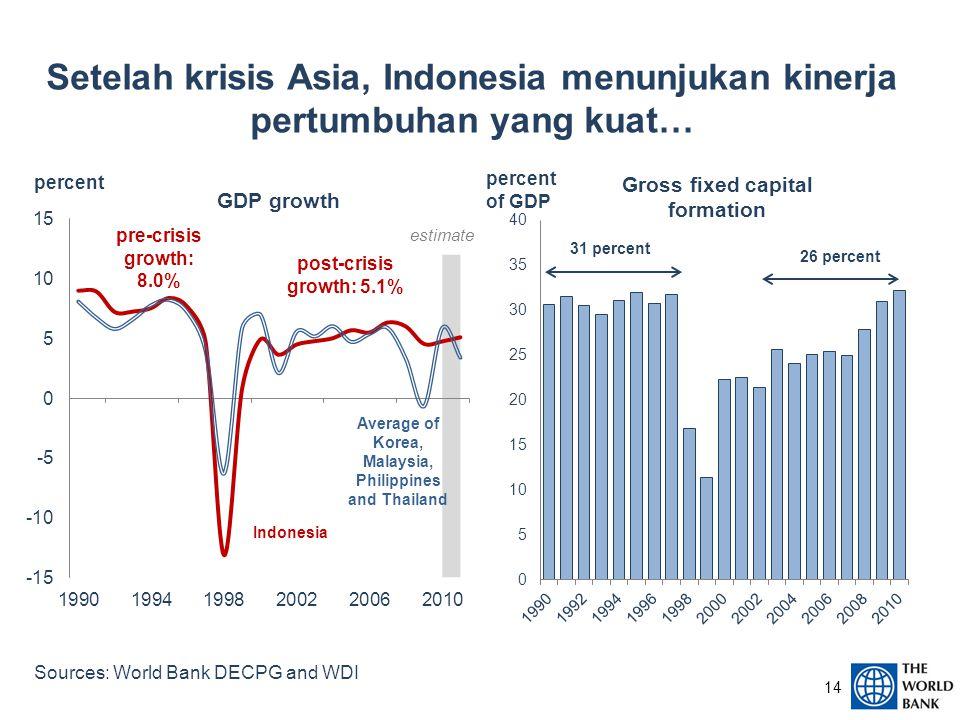 Setelah krisis Asia, Indonesia menunjukan kinerja pertumbuhan yang kuat… Sources: World Bank DECPG and WDI 14