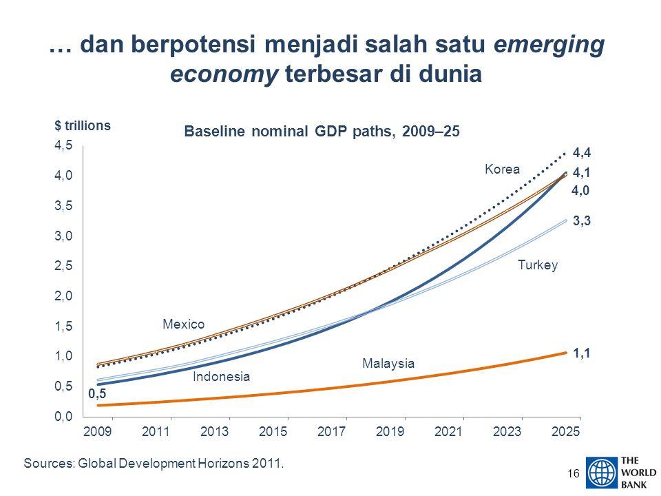 … dan berpotensi menjadi salah satu emerging economy terbesar di dunia Sources: Global Development Horizons 2011.