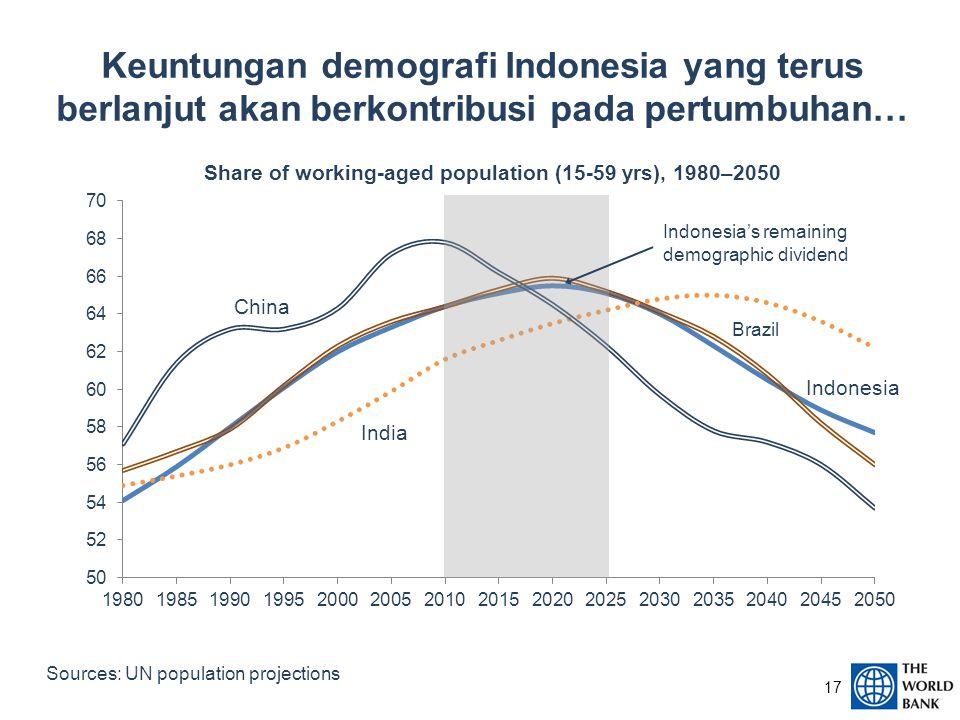 Keuntungan demografi Indonesia yang terus berlanjut akan berkontribusi pada pertumbuhan… 17 Sources: UN population projections