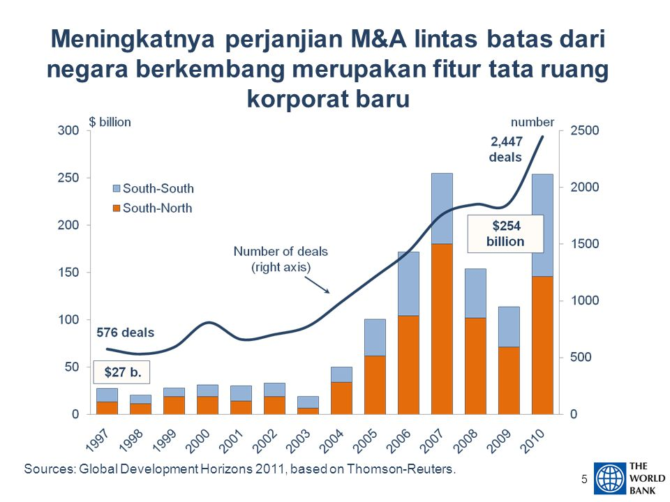 5 Meningkatnya perjanjian M&A lintas batas dari negara berkembang merupakan fitur tata ruang korporat baru Sources: Global Development Horizons 2011, based on Thomson-Reuters.