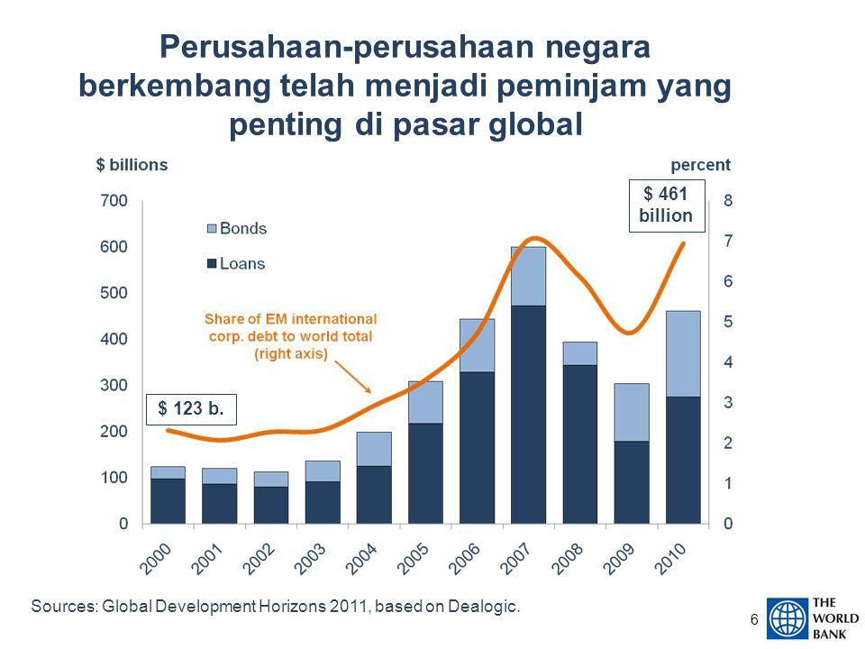 Perusahaan-perusahaan negara berkembang telah menjadi peminjam yang penting di pasar global Sources: Global Development Horizons 2011, based on Dealogic.