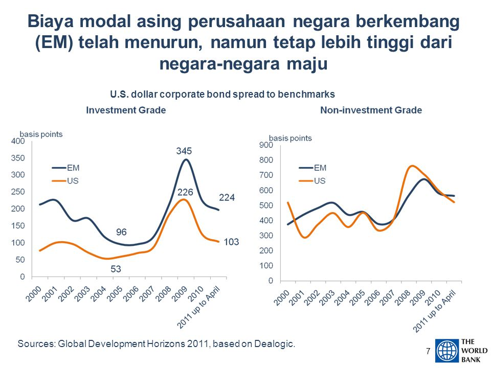 Sources: Global Development Horizons 2011, based on IMF DOT and Thomson-Reuters.