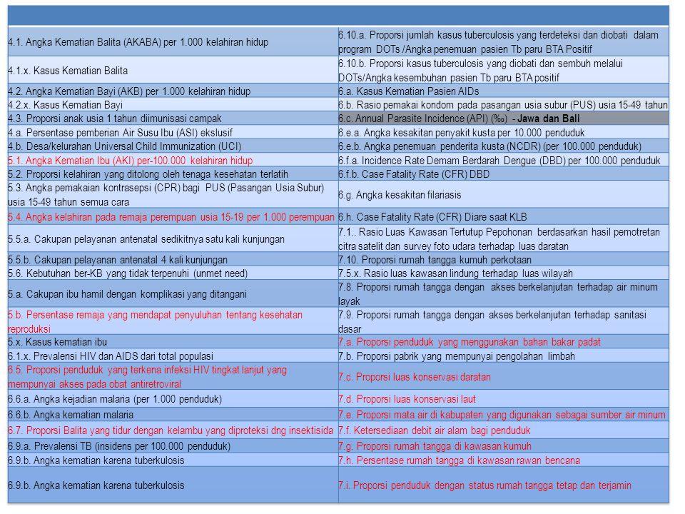  Data profil setiap instansi/lembaga (termasuk lembaga internasional) dan kontak stafnya  Memuat data program, kegiatan dan biaya (berdasarkan sektor/urusan, on dan off budget, jenis belanja, goals MDGs, gender, dan tahun kegiatan) sampai ketingkat lokasi (kecamatan dan desa).