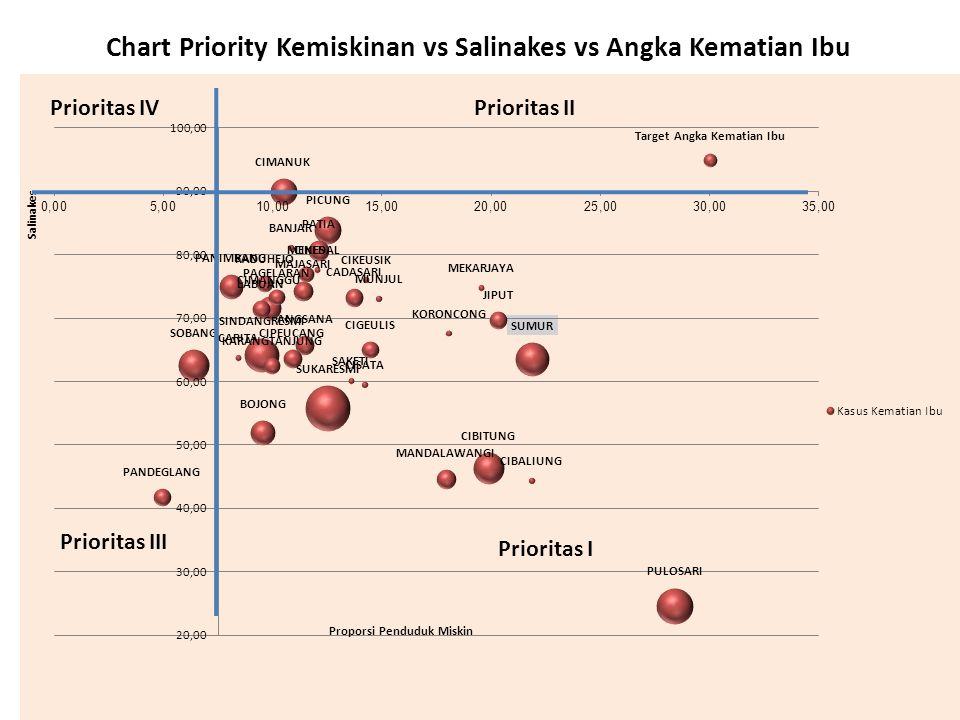 Prioritas I Prioritas IVPrioritas II Prioritas III Chart Priority Kemiskinan vs APM SMP VS APK SMP