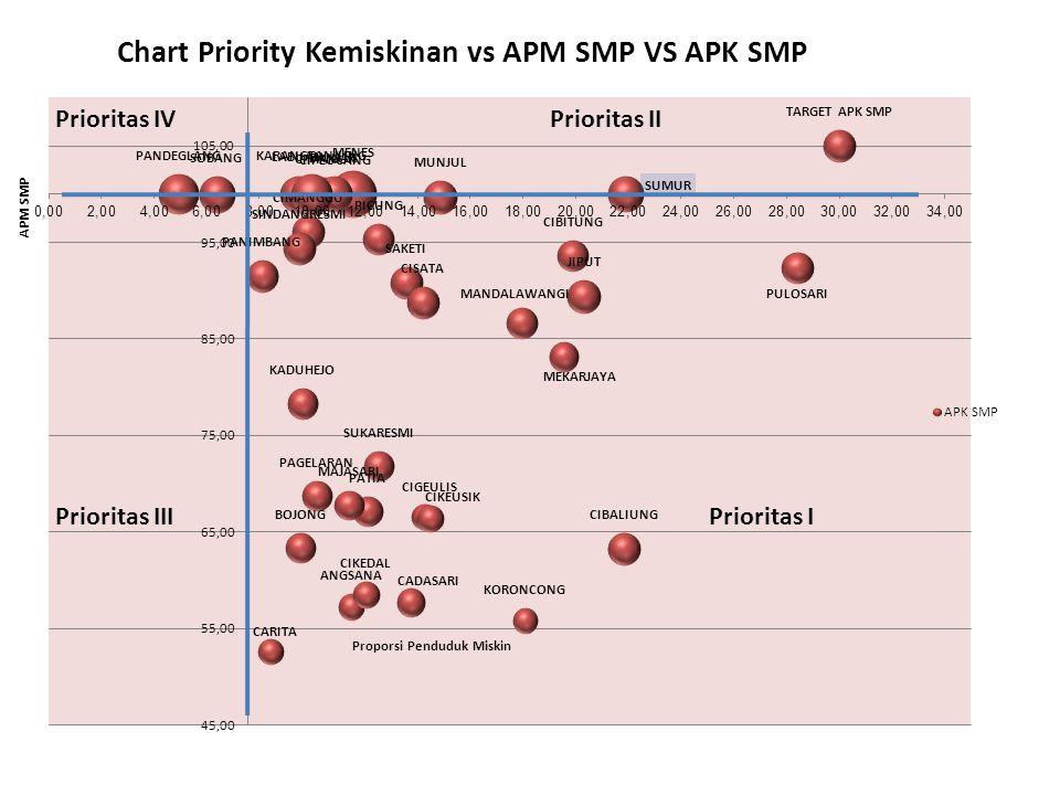 Analisis & Interpretasi Dbase Program Pemba- ngunan Dbase MDGs Akar Masalah Fokus Kebijakan & Fokus Musrenbang 5 T Tepat Program Tepat Kegiatan Tepat Lokasi Tepat Sasaran Tepat Anggaran Koordinasi & Entry Data SKPD & BPS