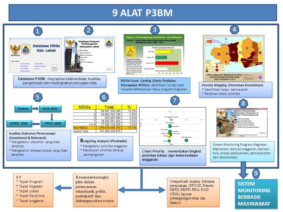 9 ALAT P3BM Database P3BM : meyiapkan ketersediaan, kualitas, pengelolaan dan meningkatkan penyajian data MDGs Score Carding (Kartu Penilaian Pencapai
