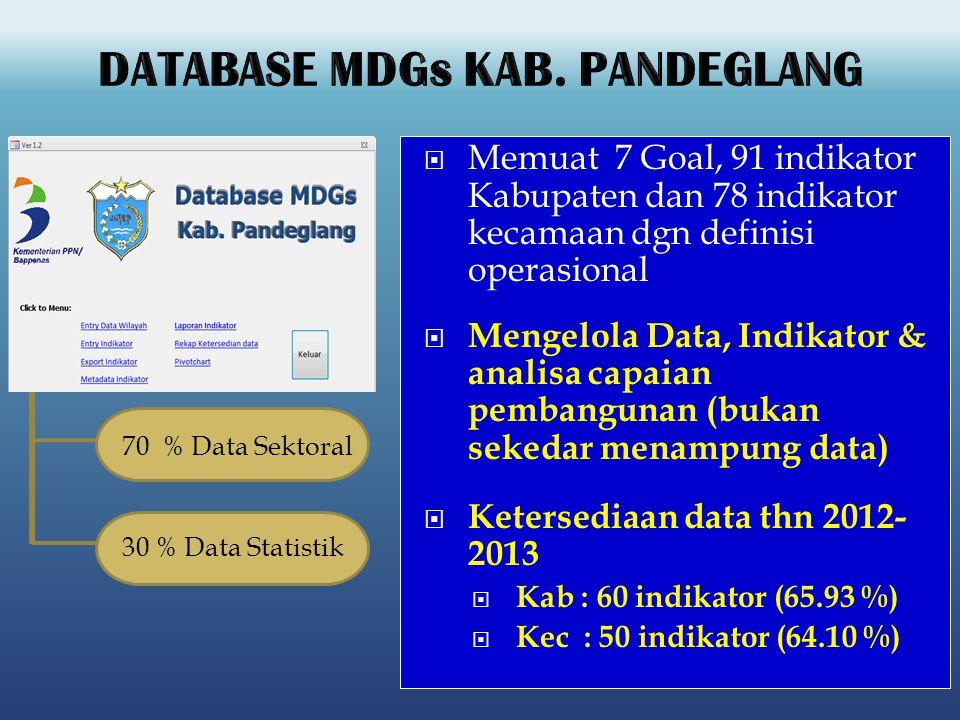  Memuat 7 Goal, 91 indikator Kabupaten dan 78 indikator kecamaan dgn definisi operasional  Mengelola Data, Indikator & analisa capaian pembangunan (