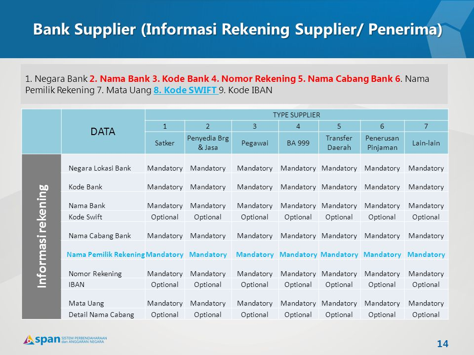 Bank Supplier (Informasi Rekening Supplier/ Penerima) 1. Negara Bank 2. Nama Bank 3. Kode Bank 4. Nomor Rekening 5. Nama Cabang Bank 6. Nama Pemilik R