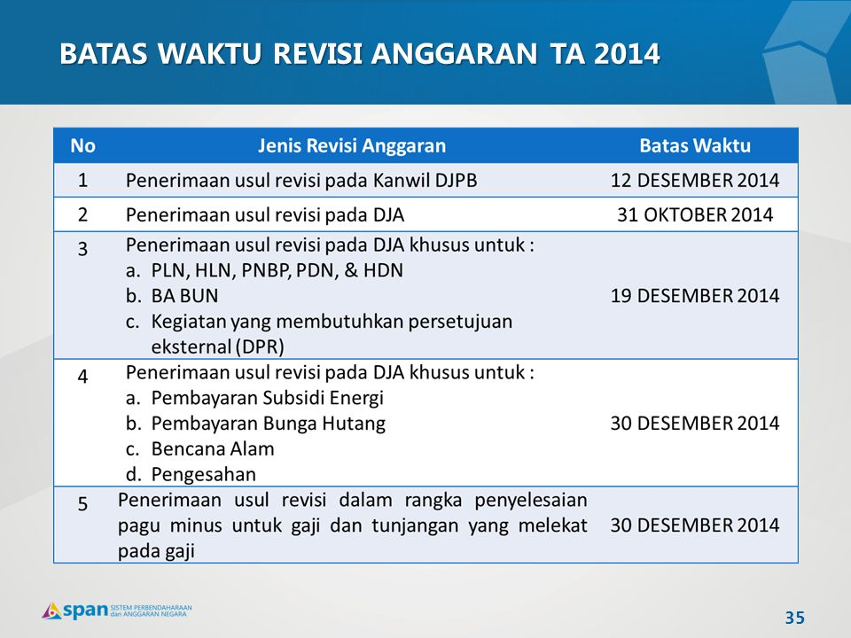 BATAS WAKTU REVISI ANGGARAN TA 2014 35