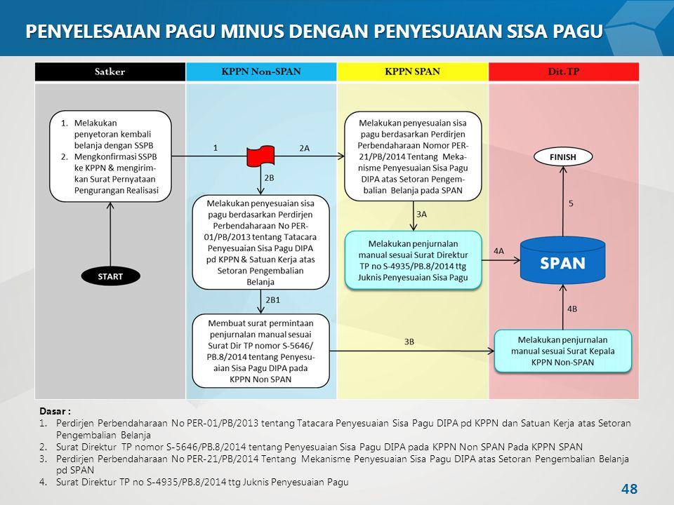 PENYELESAIAN PAGU MINUS DENGAN PENYESUAIAN SISA PAGU Dasar : 1.Perdirjen Perbendaharaan No PER-01/PB/2013 tentang Tatacara Penyesuaian Sisa Pagu DIPA