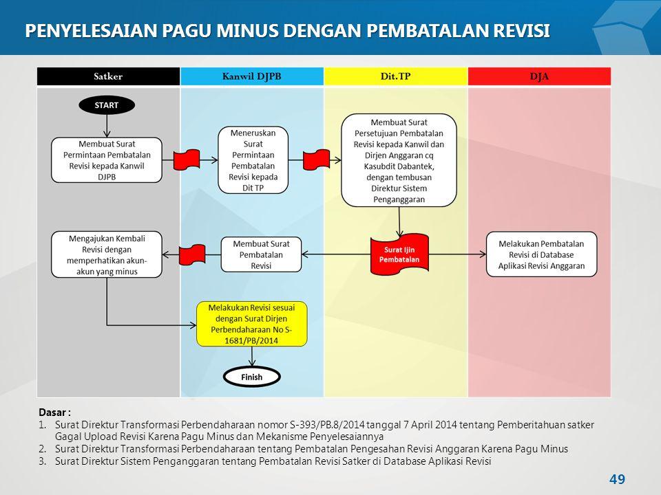 PENYELESAIAN PAGU MINUS DENGAN PEMBATALAN REVISI Dasar : 1.Surat Direktur Transformasi Perbendaharaan nomor S-393/PB.8/2014 tanggal 7 April 2014 tenta