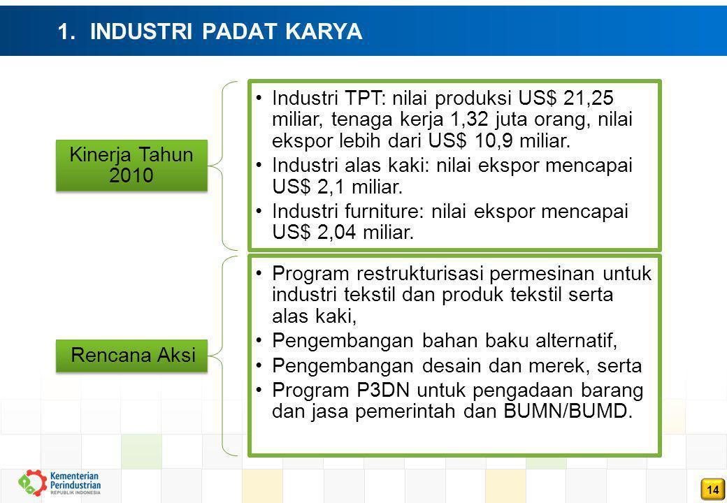 14 1. INDUSTRI PADAT KARYA Kinerja Tahun 2010 Industri TPT: nilai produksi US$ 21,25 miliar, tenaga kerja 1,32 juta orang, nilai ekspor lebih dari US$