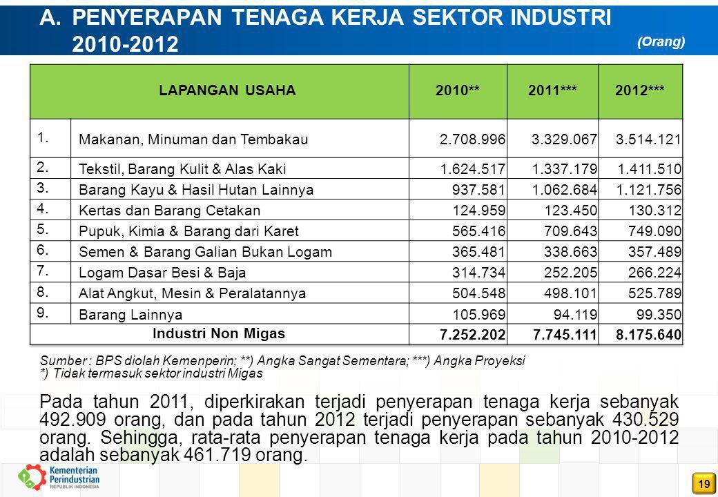 19 (Orang) Sumber : BPS diolah Kemenperin; **) Angka Sangat Sementara; ***) Angka Proyeksi *) Tidak termasuk sektor industri Migas Pada tahun 2011, di