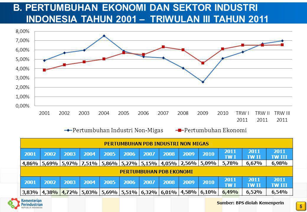 5 B. PERTUMBUHAN EKONOMI DAN SEKTOR INDUSTRI INDONESIA TAHUN 2001 – TRIWULAN III TAHUN 2011 PERTUMBUHAN PDB INDUSTRI NON MIGAS 20012002200320042005200