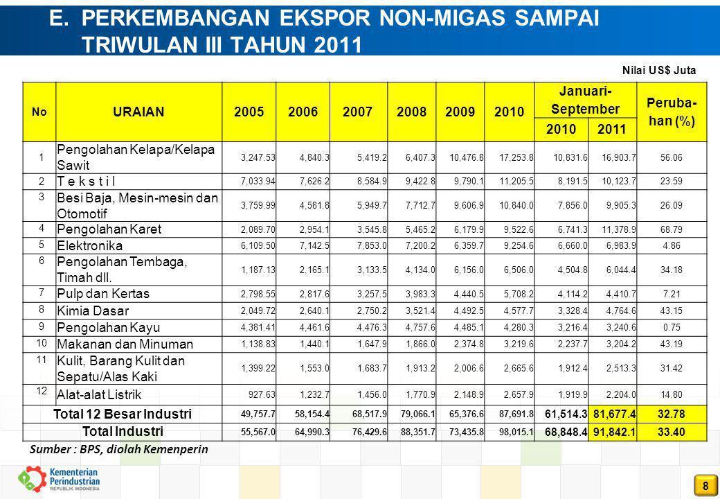 8 E. PERKEMBANGAN EKSPOR NON-MIGAS SAMPAI TRIWULAN III TAHUN 2011 Sumber : BPS, diolah Kemenperin No URAIAN200520062007200820092010 Januari- September
