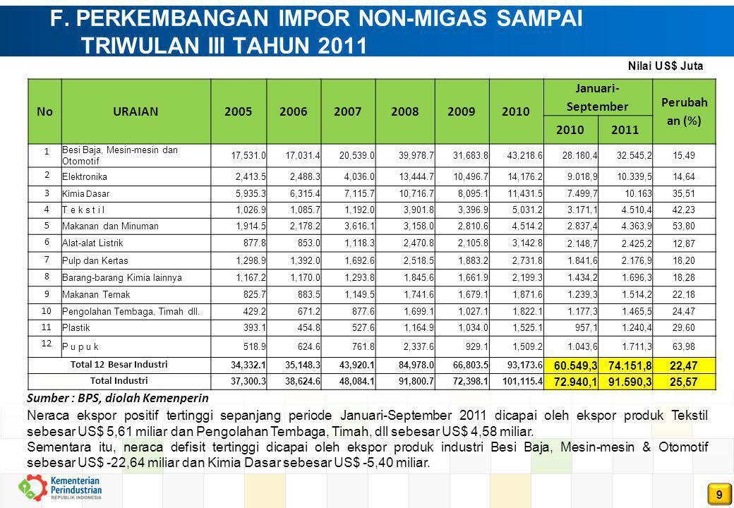 9 F. PERKEMBANGAN IMPOR NON-MIGAS SAMPAI TRIWULAN III TAHUN 2011 Sumber : BPS, diolah Kemenperin NoURAIAN200520062007200820092010 Januari- September P