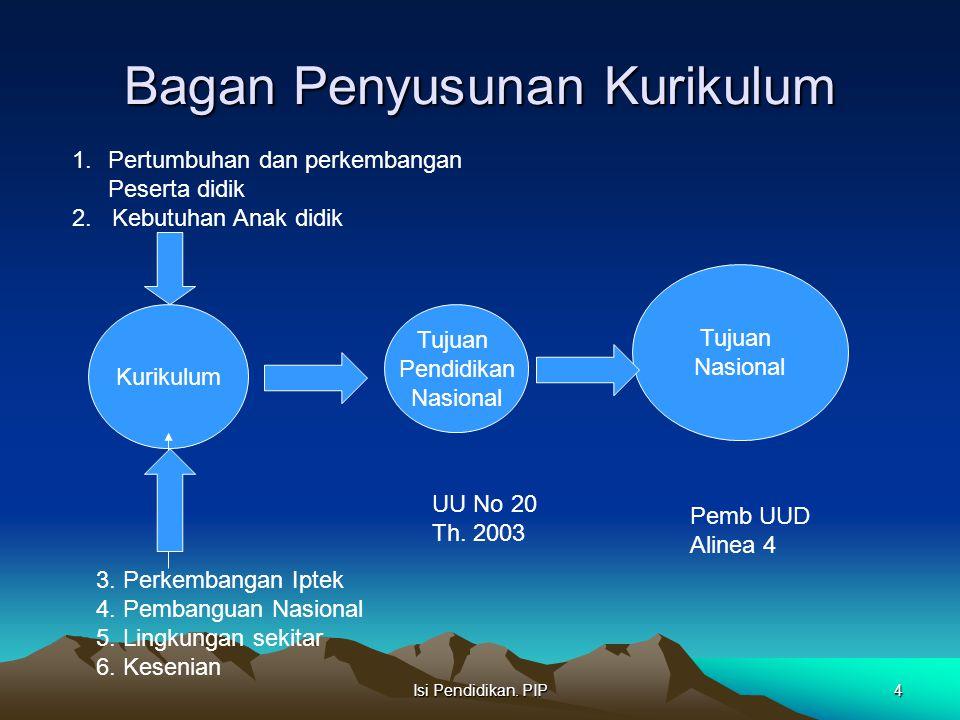 Isi Pendidikan. PIP4 Bagan Penyusunan Kurikulum 1.Pertumbuhan dan perkembangan Peserta didik 2. Kebutuhan Anak didik Kurikulum Tujuan Pendidikan Nasio