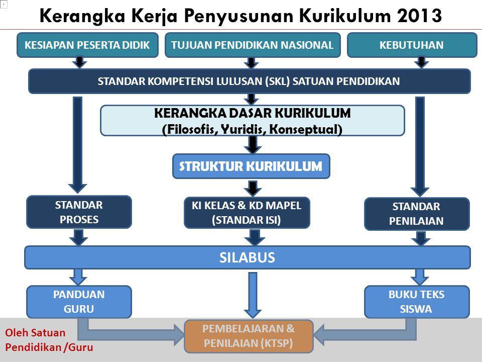 MENGAPA DAN BAGAIMANA KURIKULUM 2013? MENGAPA DAN BAGAIMANA KURIKULUM 2013? R Penguatan 25'